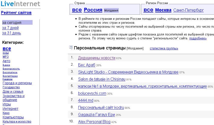 Рейтинг персональных страниц сервсиса LiveInternet